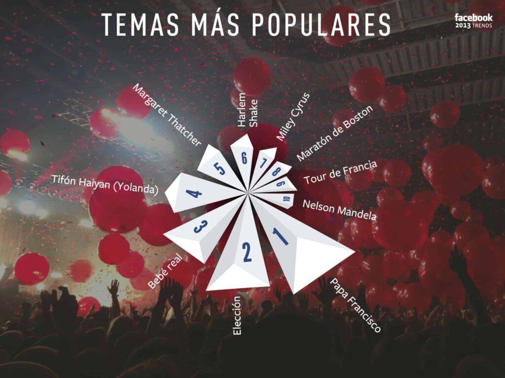 Temas más populares a nivel mundial en Facebook.