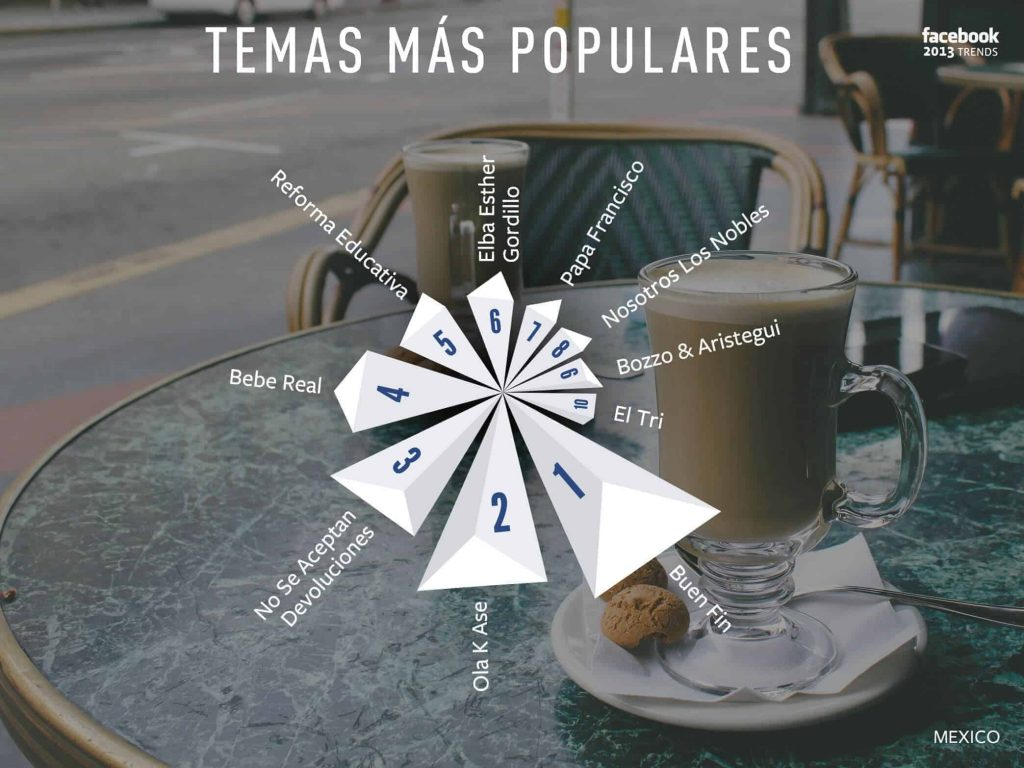 Temas más populares en Facebook para México.
