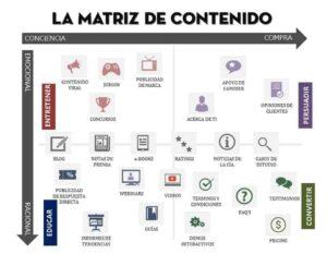 matriz de contenido
