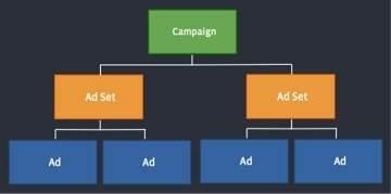 Estructura de campañas en Facebook