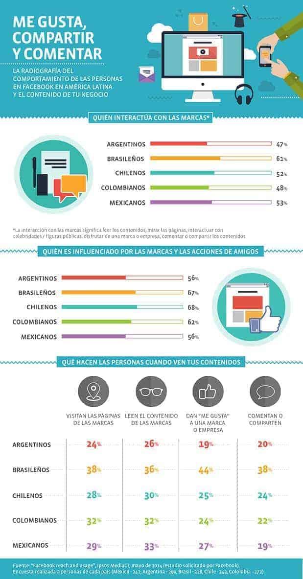 Interacción de las marcas en Latinoamérica en Facebook